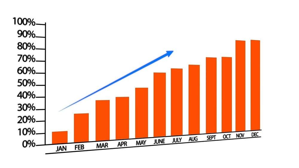 marketing success campaign graph